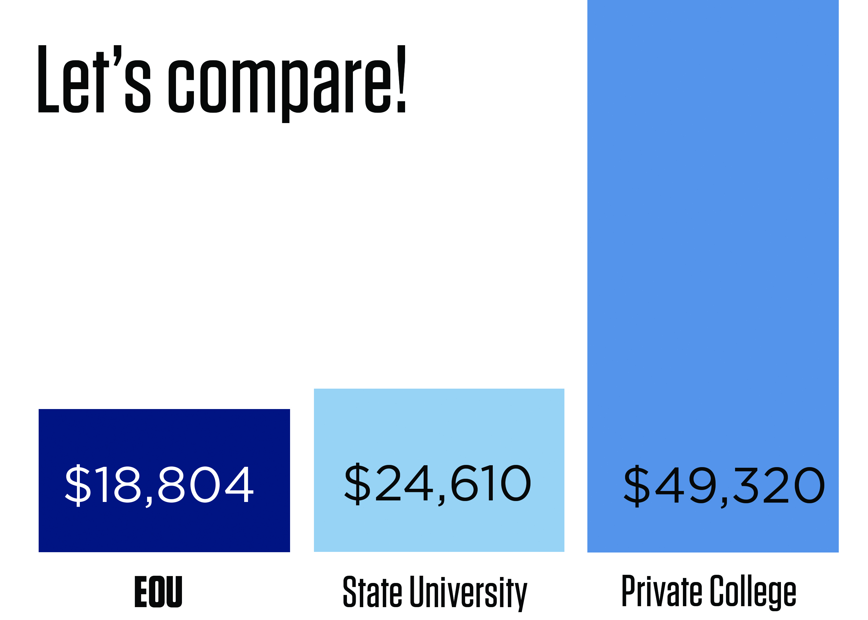 tuition_comparison_on_campus_EOU_04242017