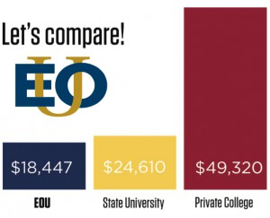 eou_on_campus_cost_comparison2018