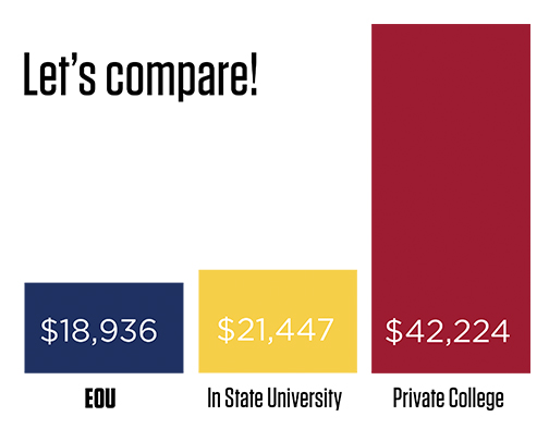 Cost comparison to attend on campus at EOU. Attending at EOU costs an average of $18,936. Attending at another in state university costs an average of $21,447. Attending at a private college costs an average of $42,224