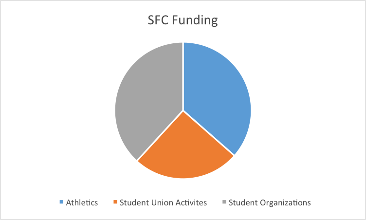 SFC FY18 Breakdown
