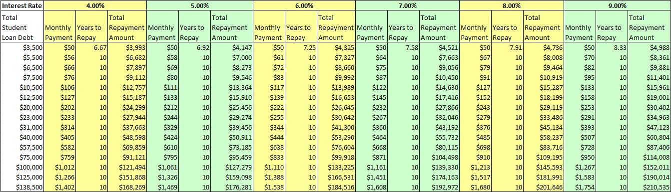 Student Loan Estimated Repayment Table