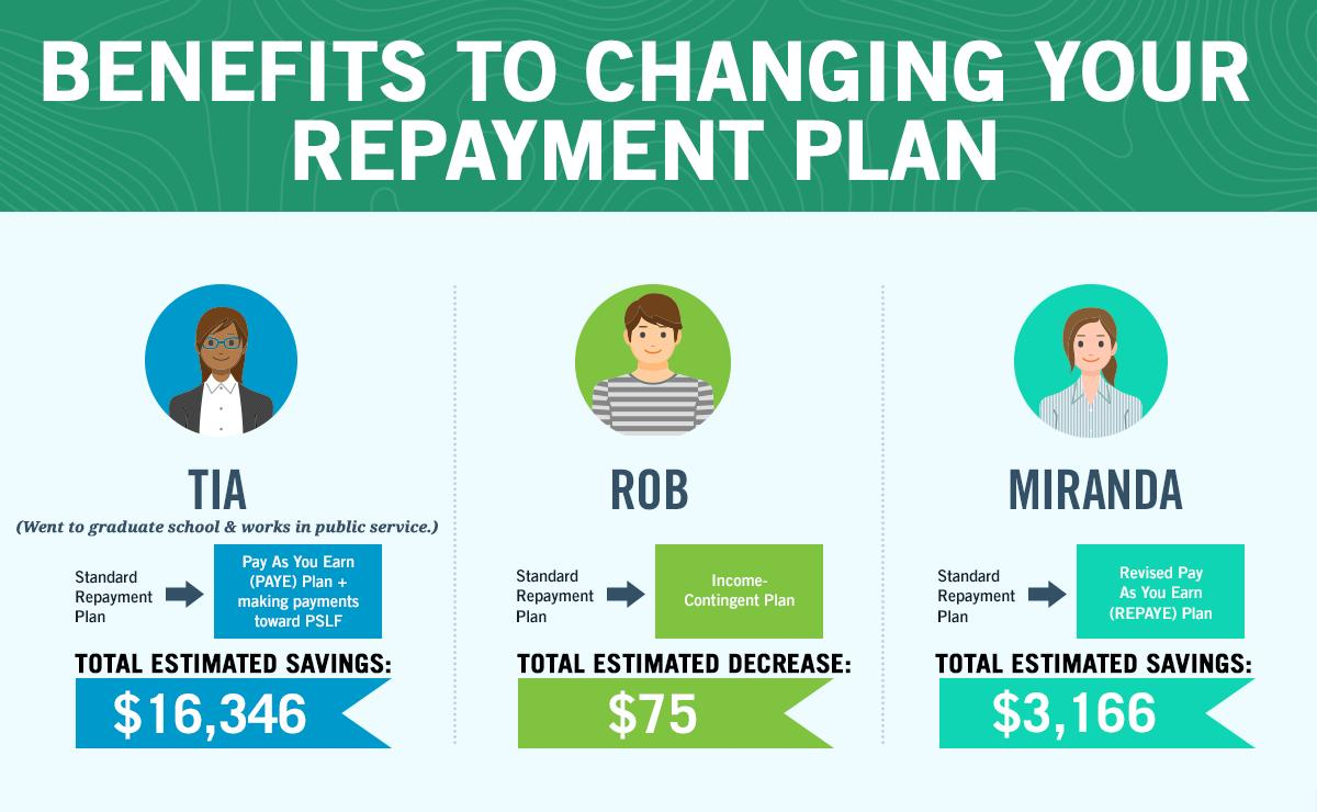 Changing your student loan repayment plan