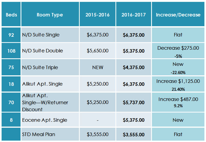 2016-17 room and board proposal details