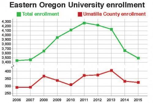 EO / EOU Enrollment Chart